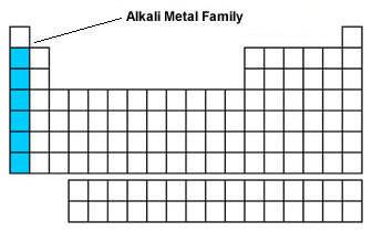 alkali metal family