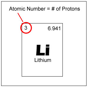 Atomic NumberAtomic Number Example
